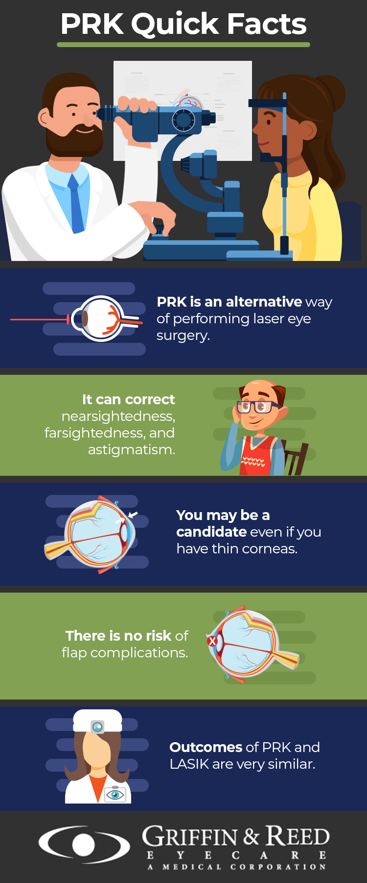 PRK infographic by Griffin & Reed Eye Care