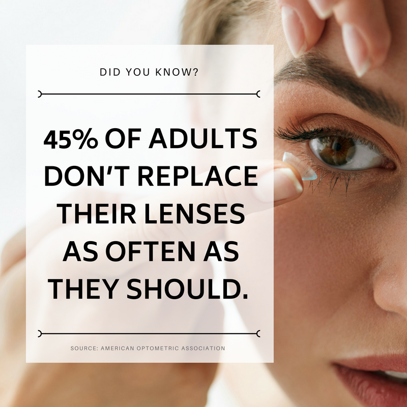 Contact lens statistic